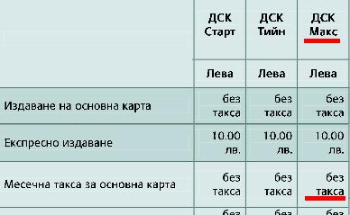 ДСК тарифа карти